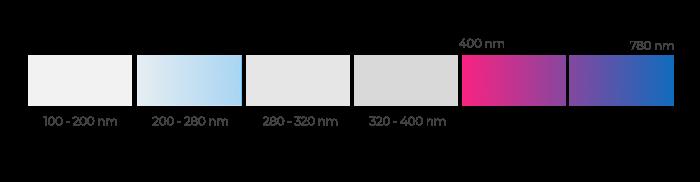 Spectrum UV light