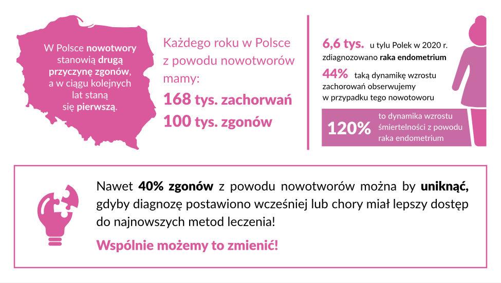 Onkoodpowiedzialni: Statystyki nowotworowe w Polsce